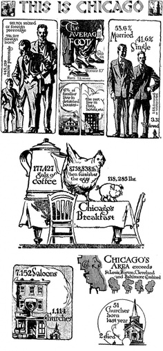 Tribune infographic article from 1914, a portrait of Chicago in numbers. The illustrations are by Dean Cornwell.