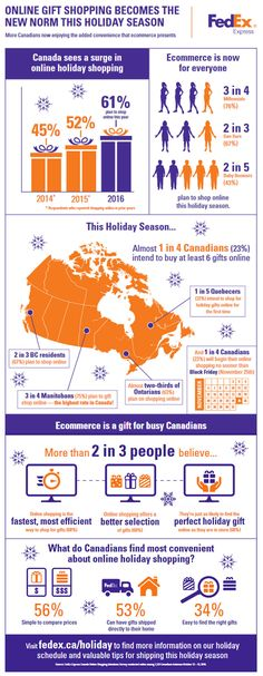 Online Holiday Shopping is the New Normal for Canadians