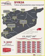 UNFPA - The Growing Crisis in Syria