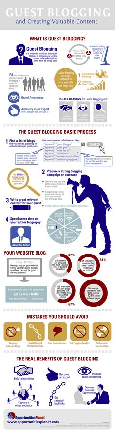 This is an infographic about guest blogging and creating valuable content. Guest blogging is all about writing web content for blogs and sites by indi