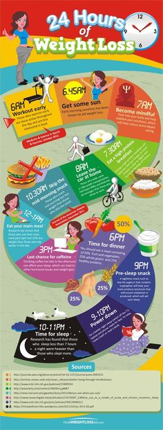 Are you looking for help achieving your weight loss goals? If so then this infographic will help as it will show you step by step what you need to do to lose weight throughout the day. #infographic