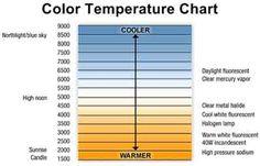 Color Temperature Chart Scale Kelvin Light Bulb Bases