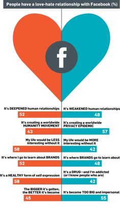 With 1 billion users using Facebook worldwide, it's no wonder people are conflicted about the social network's role in their lives.