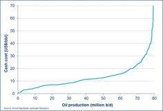 Petrolio e Produzione: il Mackenzie Report - Materie Prime - Commoditiestrading