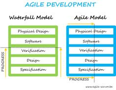 agile methodology sprint - Google Search