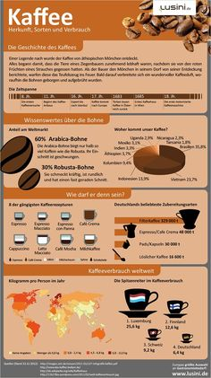 Infografik von Kaffee - Data in Motion - Essen Coffee Dessert, Coffee Drinks, Coffee Coffee, Healthy Eating Tips, Healthy Nutrition, Easy To Digest Foods, Coffee Infographic, Vegas, Buzzfeed Food