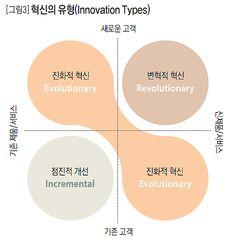 혁신의 유형(Innovation Types)
