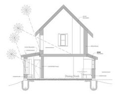 Build Naturally...Blog: Collaborate with the sun...passive solar design basics
