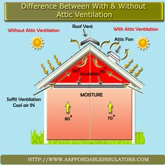Difference between with and without Attic Ventilation