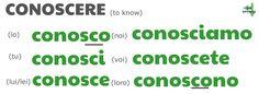 CONOSCERE (to know) Present tense conjugation table: io conosco, tu conosci, lui/lei conosce, noi conosciamo, voi conoscete, loro conoscono; by ab for viaoptimae.com