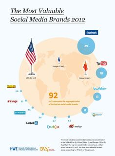 The most valuable Social Meida Brands 2012