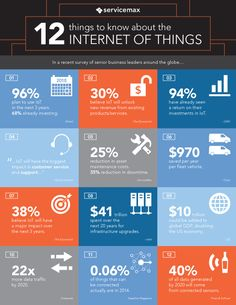 An Internet of Things (IoT) Infographic liked by #Fabacus > 12 things you…