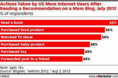 Actions Taken by US Mom Internet Users After Reading a Recommendation on a Mom Blog, July 2012 (% of respondents)