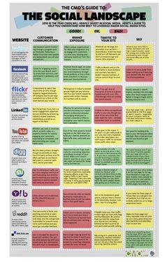 Kommunikationsforum | En oversigt over forskellige social media-modeller | Anya Neubert
