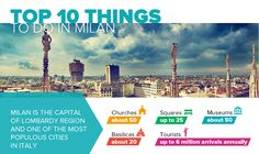 Famous for its fashion, furniture, food and exceptional frescoes, Italy's dynamic metropolis combines records and tradition with modern buildings and fashion. There are a number of latest architectural and artistic points of interest. Milan is full of the vintage favorites that have been around for centuries, worthy of your interest in Milan. Rental24H created an infographic that collected the most well-known sights, attractions, and activities in Milan, Italy.