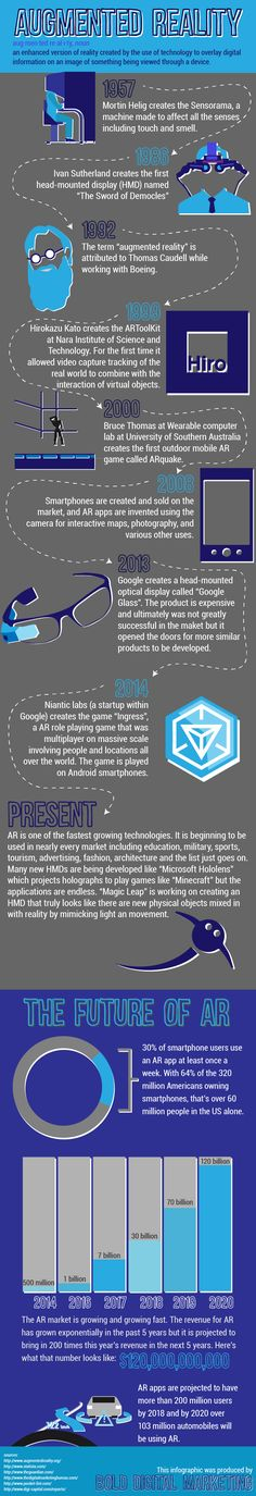 Total VR And Technology. To say that virtual reality technology has actually finally gotten here would not be proper, however it is closer than ever. Augmented Virtual Reality, Virtual Reality Glasses, Digital Projection, Cool Technology, Technology Integration, The Real World, Game Design, Digital Marketing, Infographic
