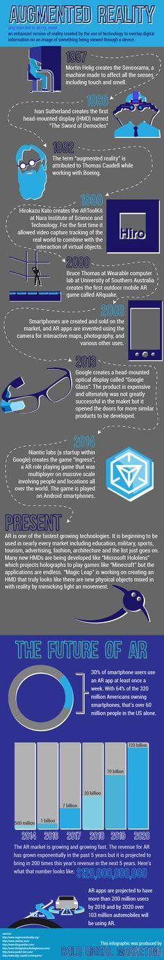 A Short History on Augmented Reality - Bold Digital Marketing