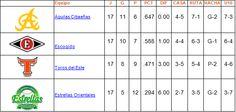 Tabla de Posiciones Round Robin 17 de enero - Cachicha.com