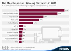This chart shows which gaming platforms are currently getting the most support from game developers. Evolution Of Video Games, Video Game Industry, Augmented Reality, Xbox One, Bar Chart, Gaming, Infographics, Charts, Notes