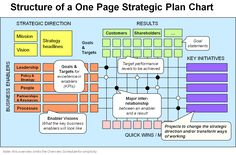One-Page Strategic Plan.