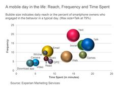 In the chart, the activities with the largest bubbles are those in which the greatest share of smartphone owners engage during a typical day and include the usual suspects: talking (79%), texting (76%), visiting websites (62%), emailing (61%) and social networking (52%). Activities with the fewest daily participants are: watching video, which 2.3% of smartphone owners do during a typical day, and reading, which just 0.5% of smartphone owners do daily.