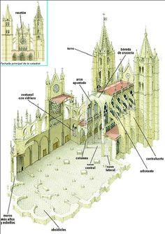 Catedral Gótica Architecture Antique, Art Et Architecture, Cathedral Architecture, Religious Architecture, Classical Architecture, Historical Architecture, Architecture Details, Architecture Religieuse, Die Renaissance