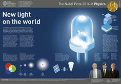 Poster Physics Nobel 2014.