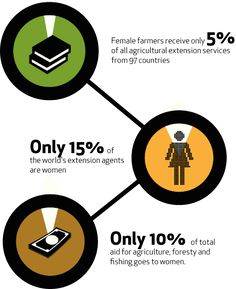 women in agriculture - Farming First - body2.png
