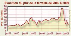 Prix ferraille - Ferraille — Wikipédia