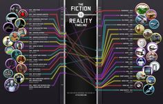 Futuristic Technologies Fiction-VS-reality