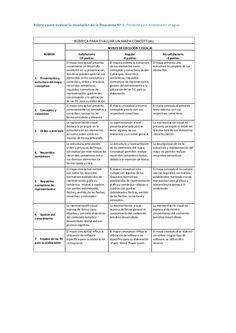 Rúbrica para evaluar la secuencia didáctica