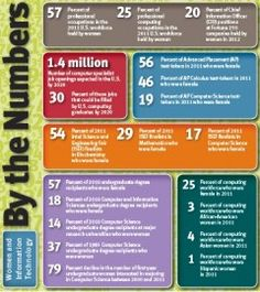 By the Numbers Women & Information Technology