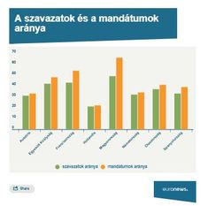 Parliamentary Elections, Bar Chart, Bar Graphs