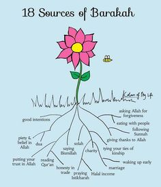 18 sources of blessings