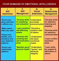 "Chart showing the four domains of emotional intelligence- self awareness, self management, social awareness, and relationship management from ""Assertiveness Training With Emotional Intelligence And Healthy Anger"" Coping Skills, Social Skills, Life Skills, Social Work Exam, Self Awareness, Social Awareness, Emotional Awareness, Autism Awareness, Therapy Tools"