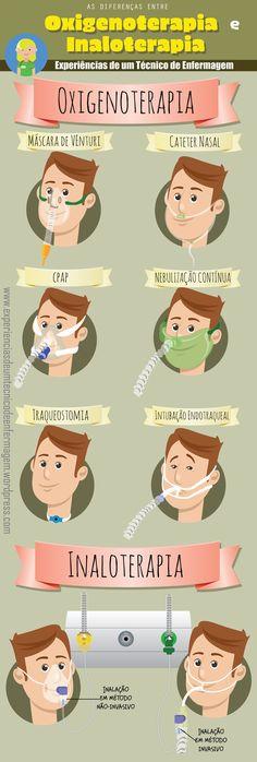 Inaloterapia e Oxigenoterapia: As Diferenças – Experiências de um Técnico de Enfermagem