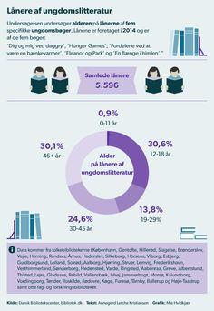 In Danish: Ungdomsbøger er ikke kun for børn og unge. En undersøgelse viser, at over to tredjedel af lånerne er ældre end 18 år.