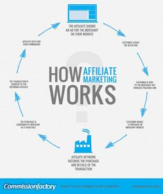 #Infographics - How affiliate marketing works?