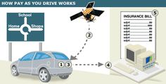 Could pay-as-you-drive insurance work?