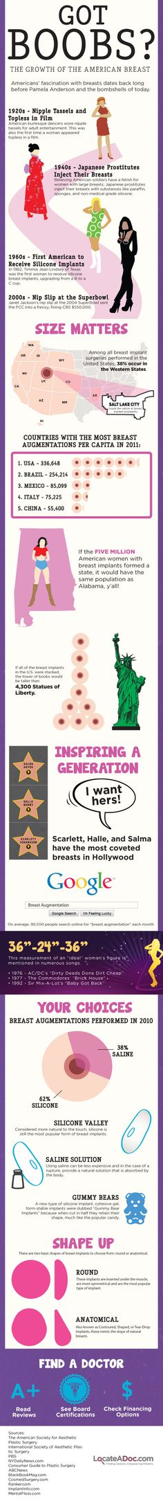 Got Boobs? The Growth of the American Breast [INFOGRAPHIC] from http://infographicplaza.com/got-boobs-the-growth-of-the-american-breast/