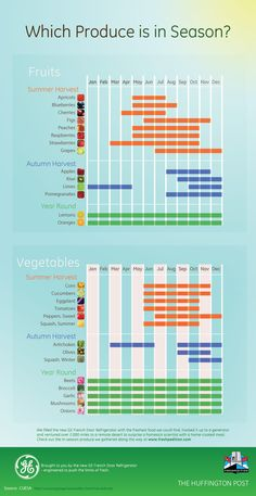 Find out which fruits and vegetables are in season at any given time with this handy chart.
