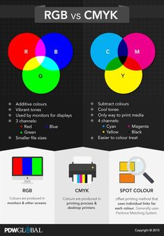 farbe chart describing RGB vs CMYK Tips For Spring Gardening It happens every year. Graphic Design Lessons, Graphic Design Posters, Graphic Design Tutorials, Photoshop Tutorial, Adobe Photoshop, Brochure Layout, Corporate Brochure, Brochure Design, Brochure Template