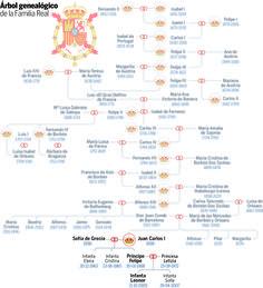 El árbol genealógico de la Casa Real española.