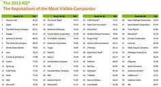 60 empresas con mayor reputación en 2013 (EEUU)
