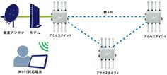 無線ネットワーク構成図:衛星アンテナとアクセスポイントによるメッシュネットワークで課題を解決