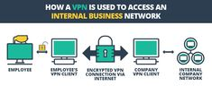 We explain what a VPN is, what it does and why you should be using one to protect the internet connection on your computers and devices. Private Network, Business Networking, Connection