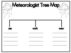 An anchor chart to model different thinking maps on Ecosystems