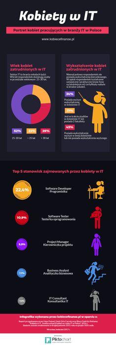 Kobiety w IT - infografika #it #informatyka #programowanie #kobiety #praca #zarobki #kariera #rozwój