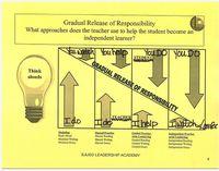 Gradual release of responsibility. Gradual Release Of Responsibility, Differentiation, No Response, Classroom, Education, Binder, School Stuff, School Ideas, Check