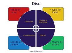Disc: Dominant, Invloed, Stabiel, Consciëntieus Chart, Psychology